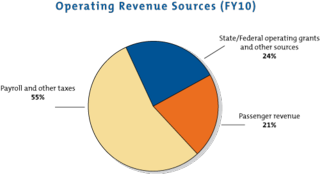 Operating-Revenue-chart-FY10-color