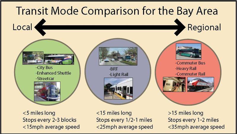Oakland Stcar mode comparison