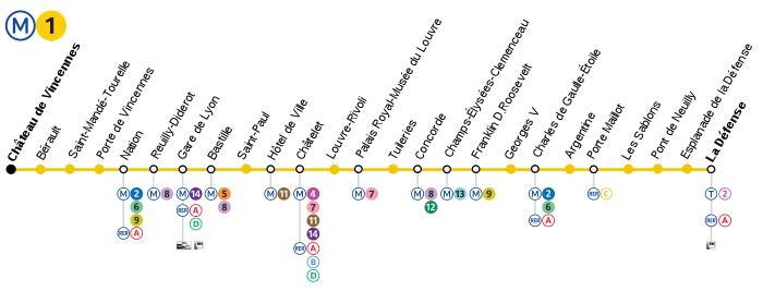 700px-Metro_Paris_M1-plan.svg