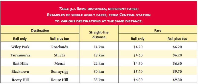 Different fare