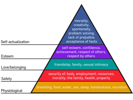 450px-Maslow's_Hierarchy_of_Needs.svg