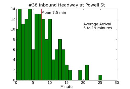 Inbound_headway_05_31