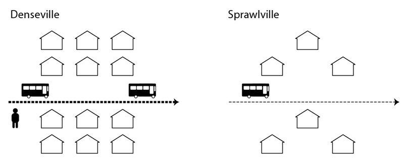 Dense-vs-sprawl