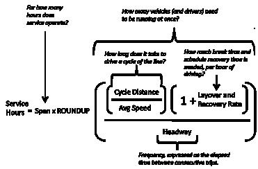 Op cost diagram