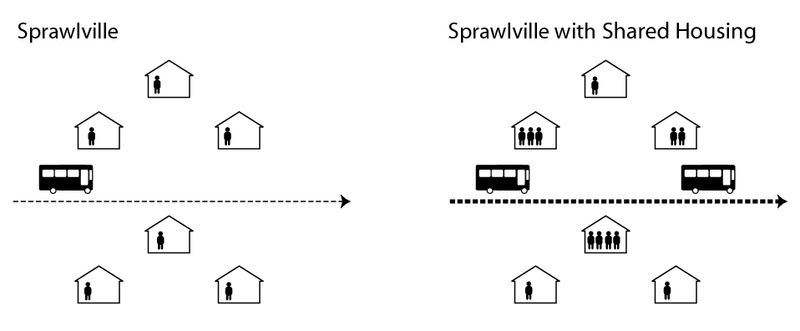 Sprawl-with-sharedhousing
