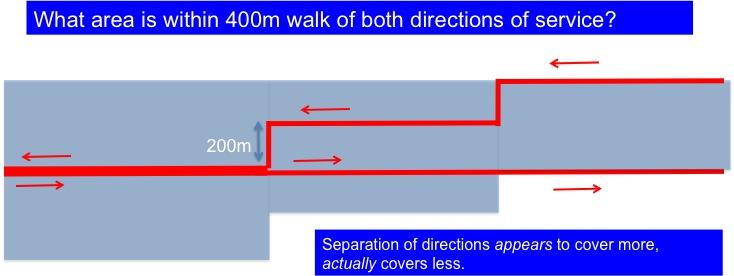 One way split