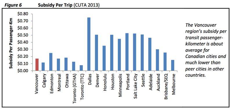 Vanc transit perf subsidy per pax