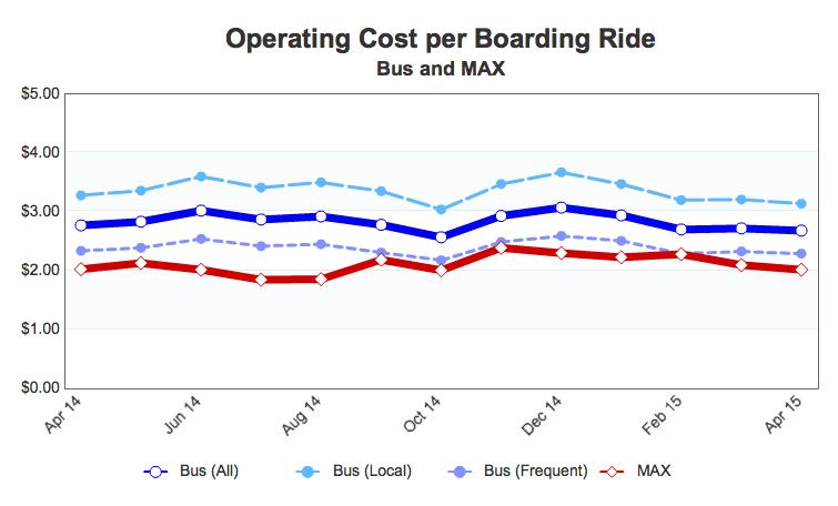 Tri Met Ops Cost per Ride