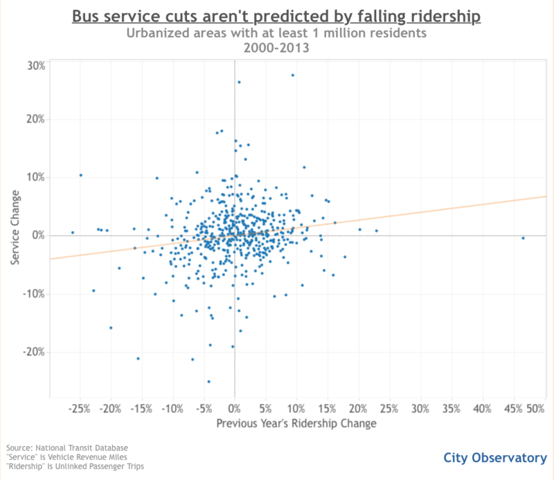 Hertz 3 bus cuts vs ridership
